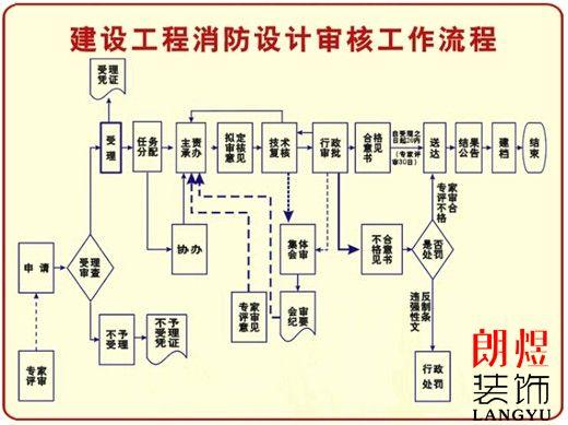 成都办公室装修消防备案流程,办公室装修报消防规定