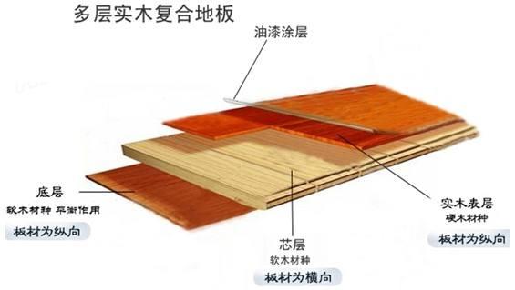 成都公装装修公司如何选定地板?木地板选购注意事项